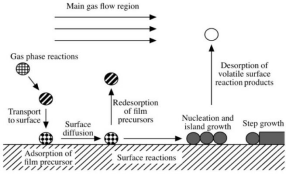The introduction to the preparation process of mgo2 nanomaterials by chemical vapor deposition